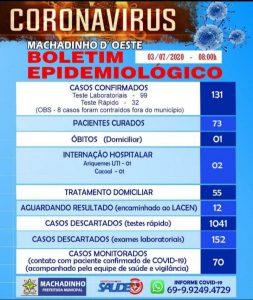 Machadinho: 131 é número de positivados para Covid-19; 73 são os curados, 57 são os ativos